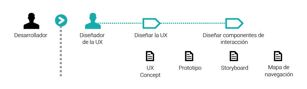 0 Desarrollador vs Diseñador UX