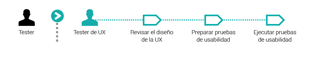 0 Tester vs Tester UX