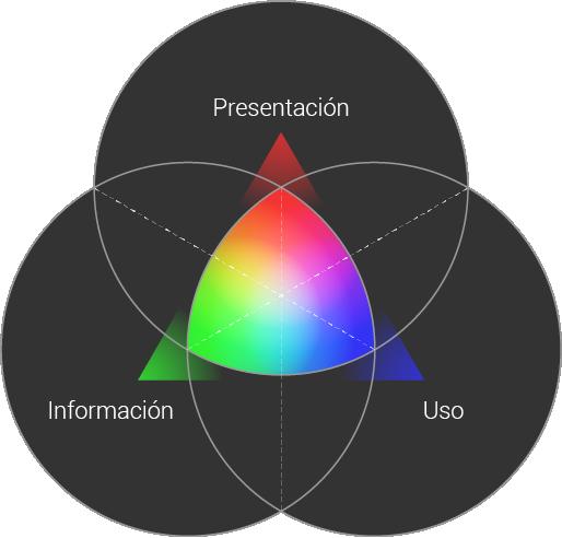 3 funciones del diseño: presentación, información y uso.